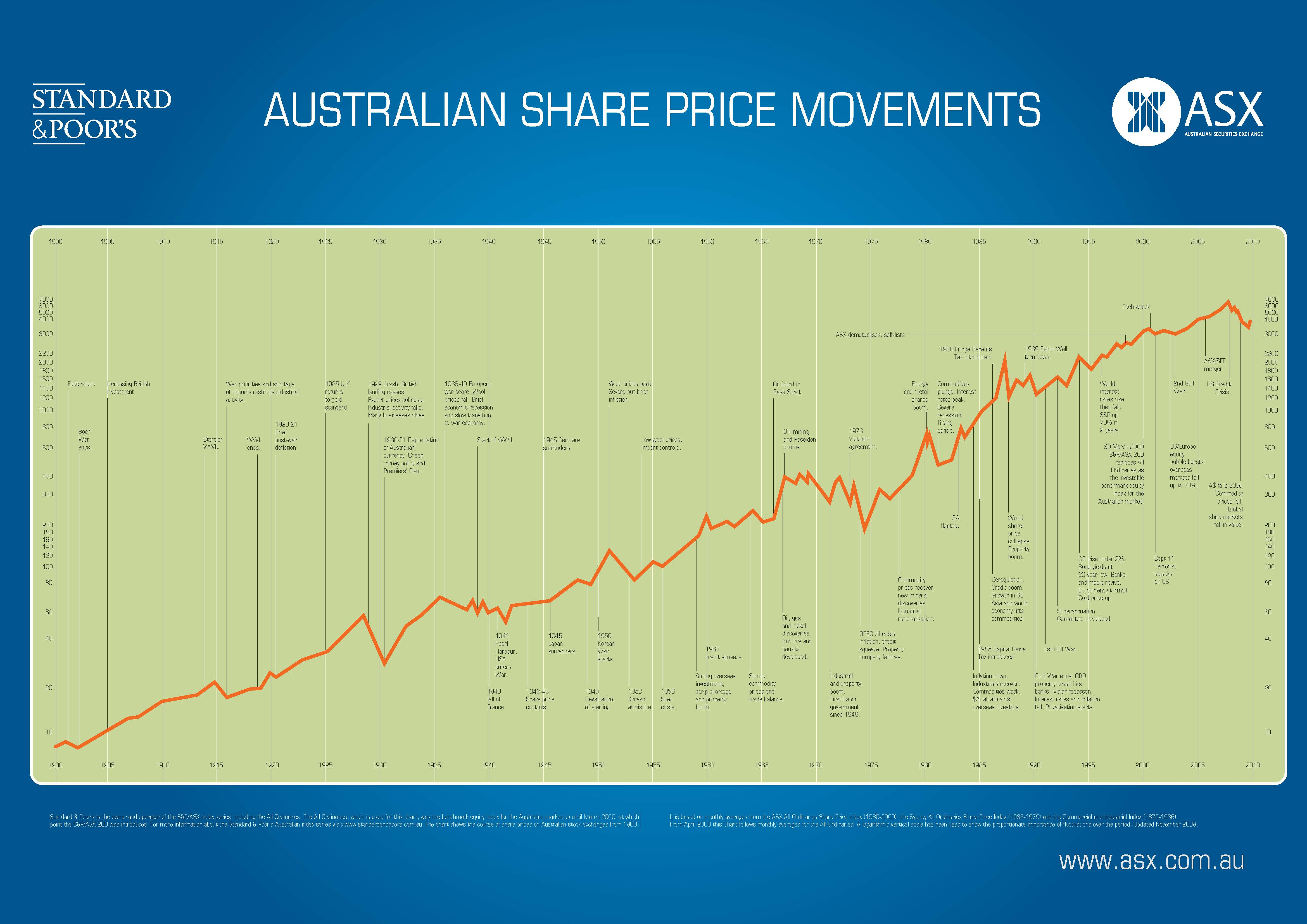 how to invest in shares australia pdf